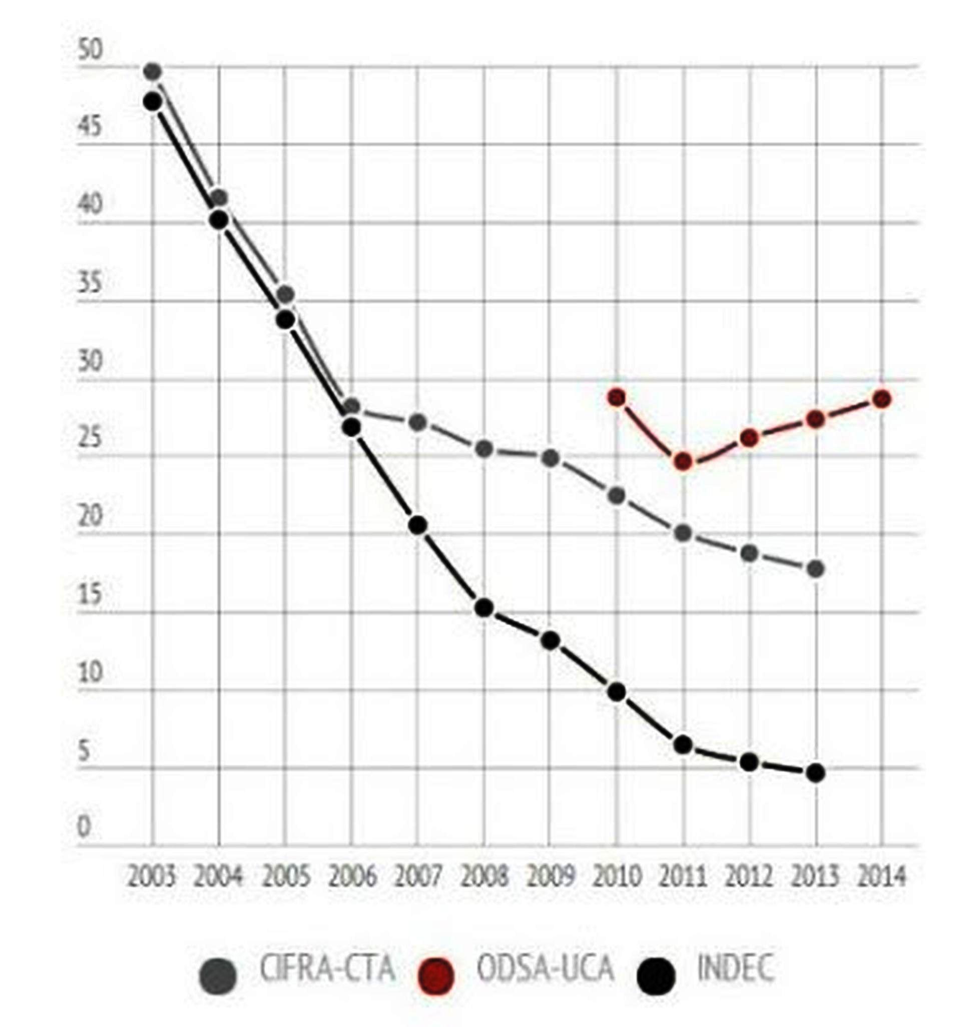 memoria-y-balance-2003-2015-4-pobreza.jpg